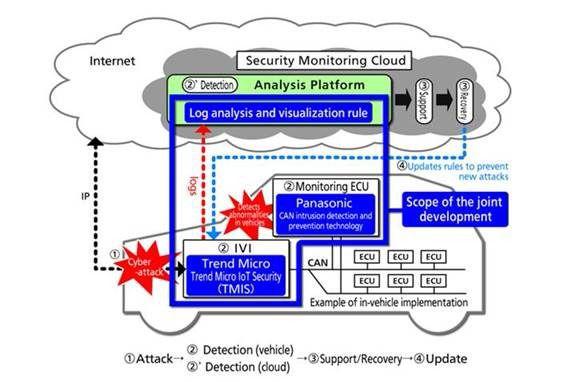 Panasonic y Trend Micro: ciberseguridad para coches conectados